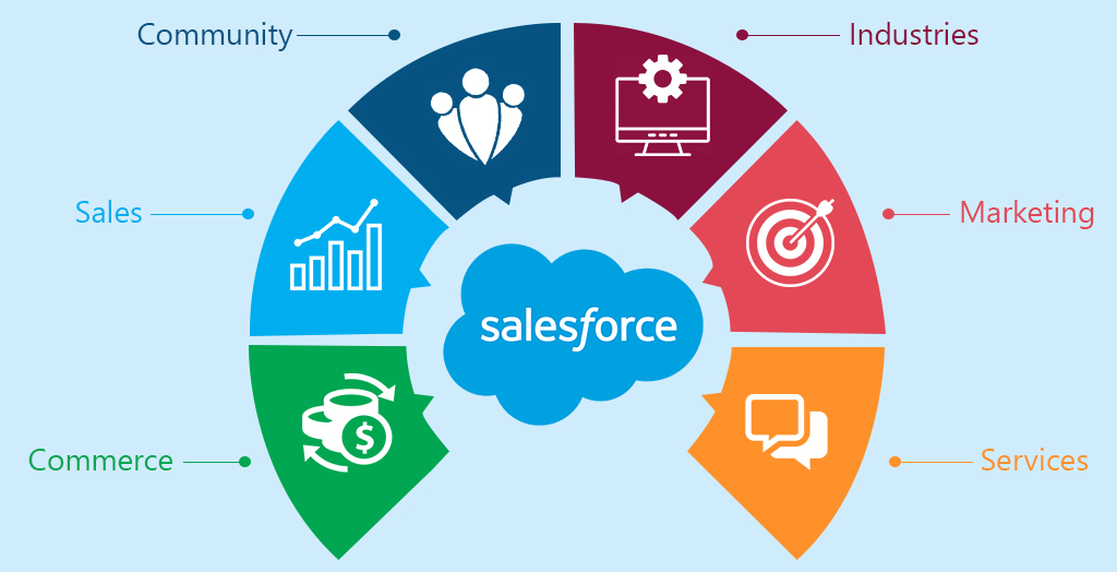 How to harness the power of Salesforce integration in your business