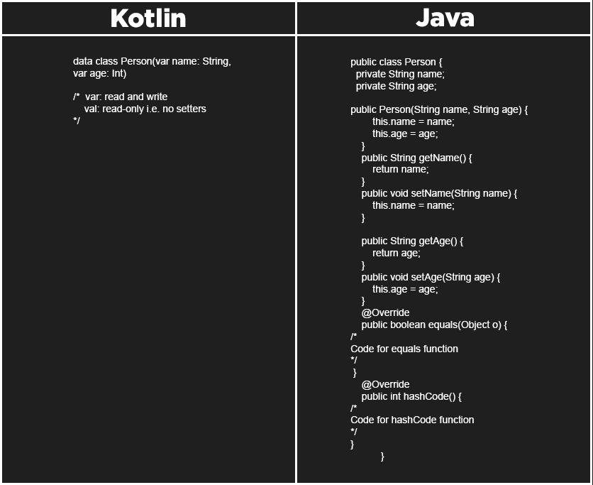 Kotlin Vs Java Class Code