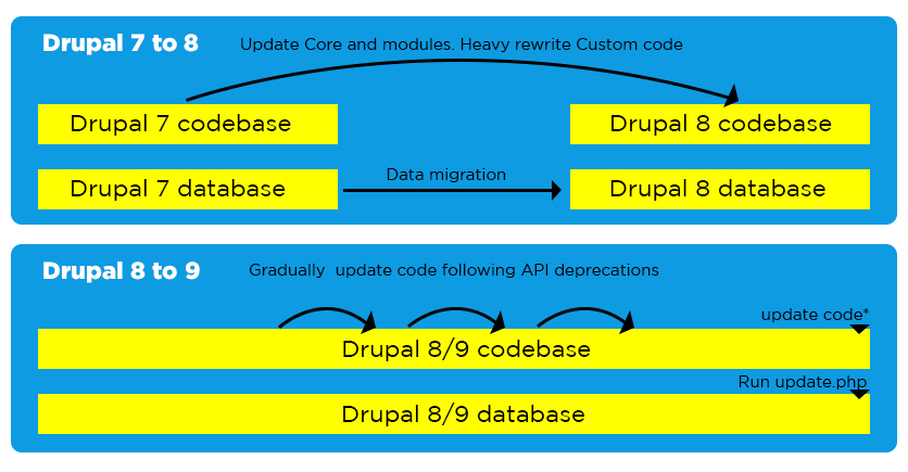 Drupal 7 to 8 Core Updates and modules