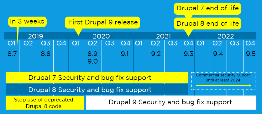 Drupal 9 Security and Bug Fix Report