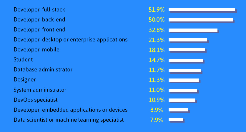 Software Developers Survey