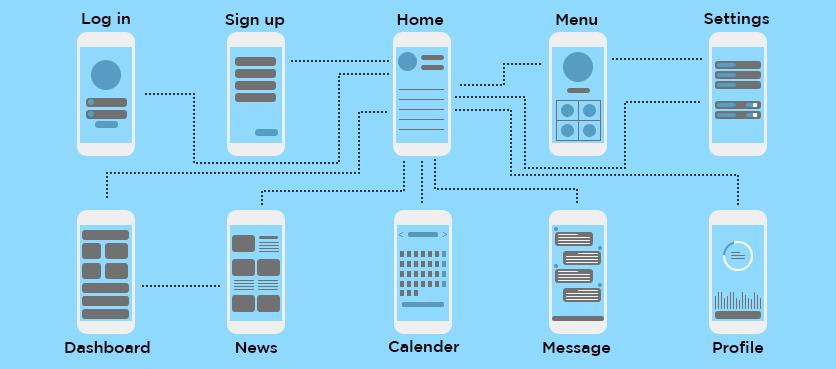 Mobile App Design Interface Process
