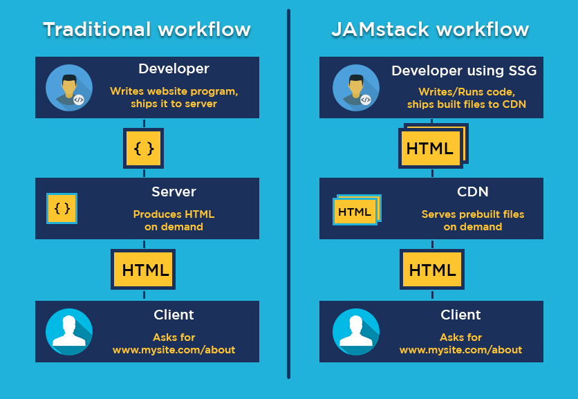 JAMstack Workflow Vs Traditional Workflow