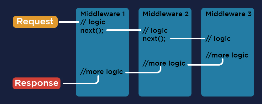 How does Middleware Works