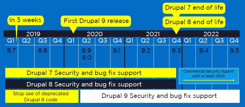 Drupal Schedule
