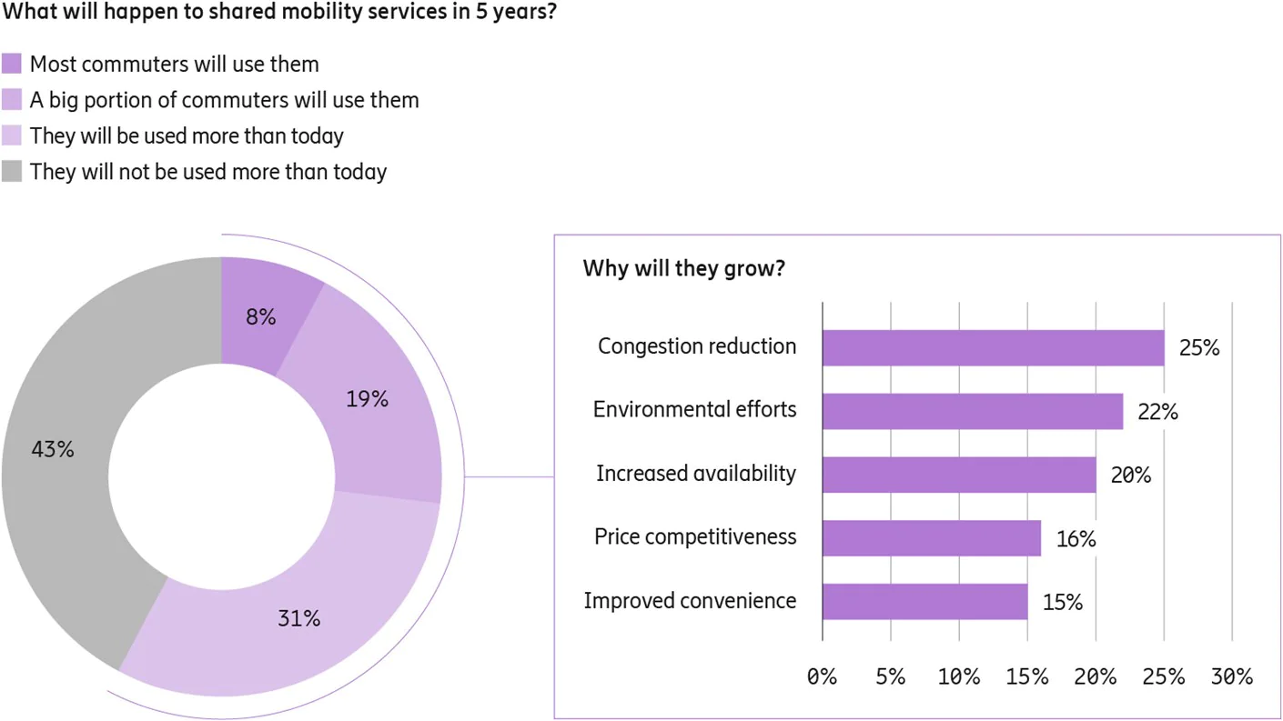mobility services in 5 years
