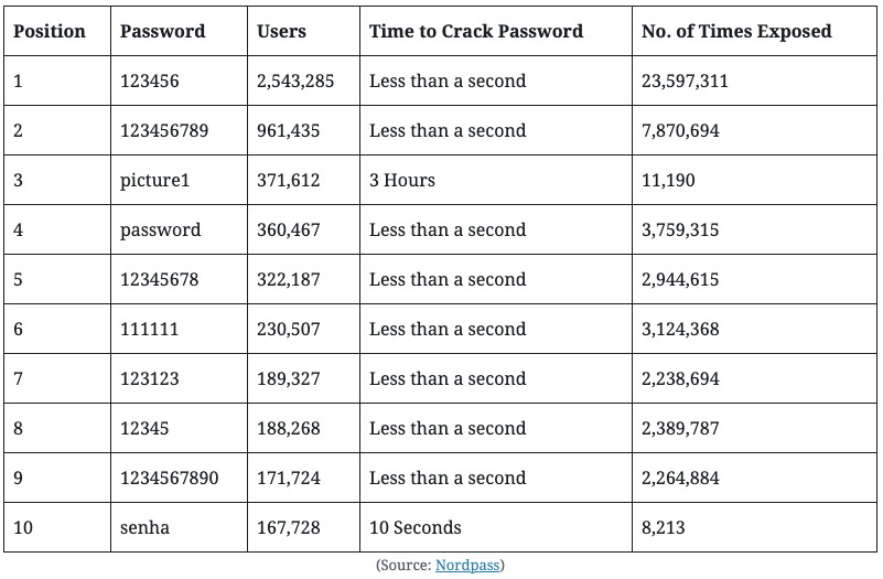 Use Strong Username & Password