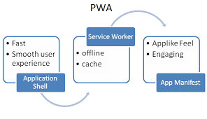 Develop and Test your PWA