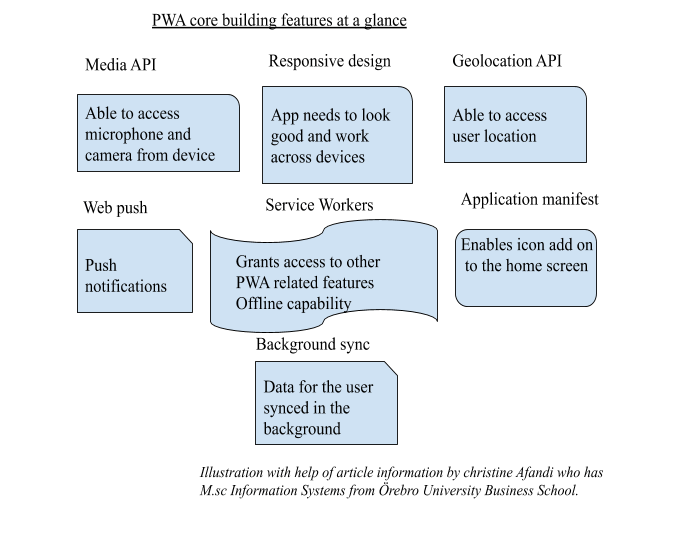 PWA core building feature at a glance
