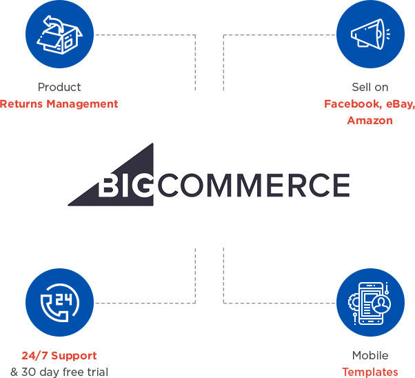 About BigCommerce