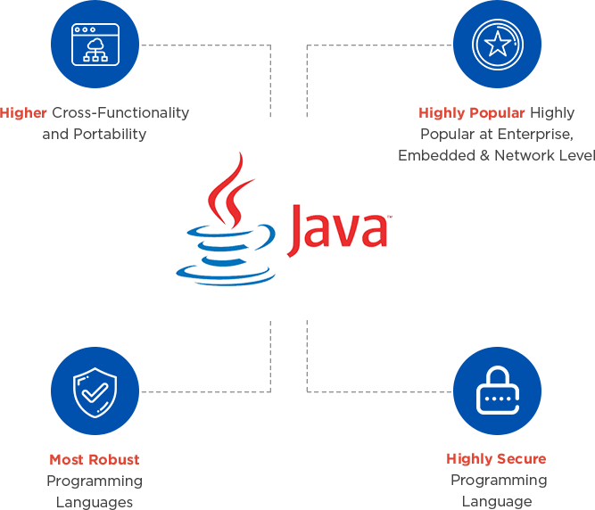 About Java