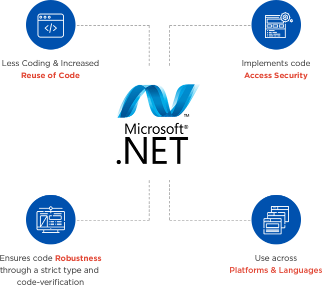 About .NET