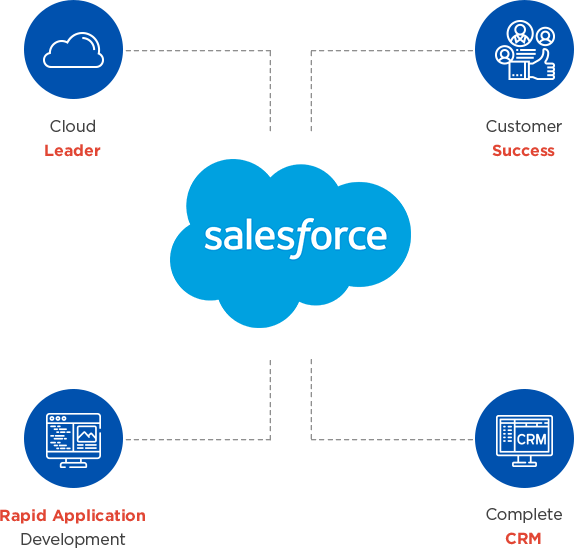 About Salesforce