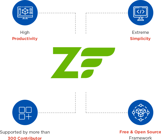 About Zend